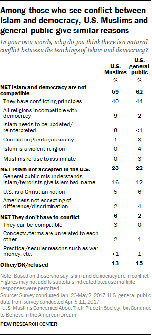 Among those who see conflict between Islam and democracy, U.S. Muslims and general public give similar reasons