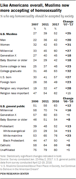 Like Americans overall, Muslims now more accepting of homosexuality