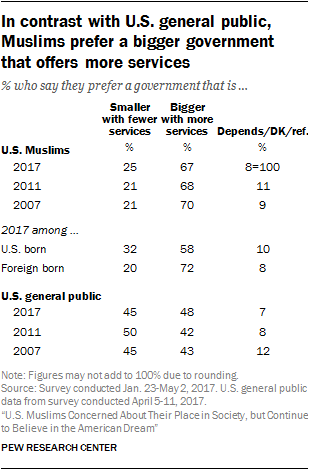 In contrast with U.S. general public, Muslims prefer a bigger government that offers more services