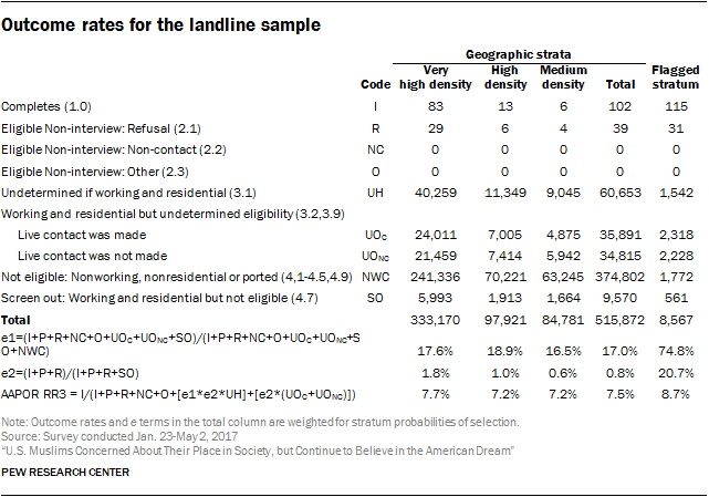 Outcome rates for the landline sample
