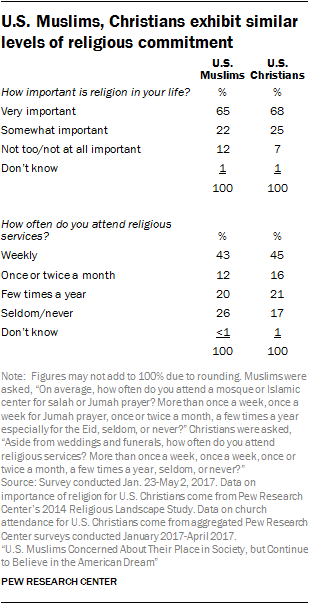 U.S. Muslims, Christians exhibit similar levels of religious commitment
