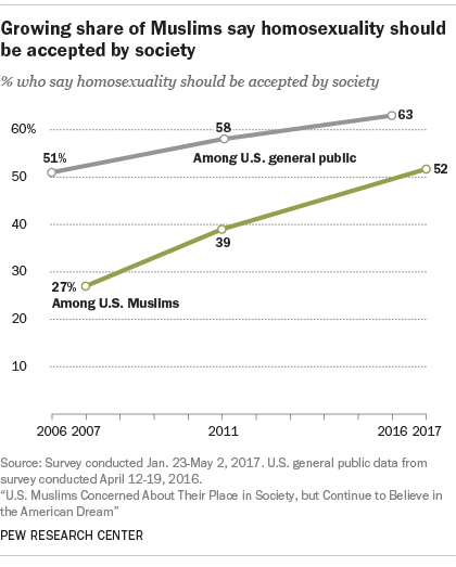 Growing share of Muslims say homosexuality should be accepted by society