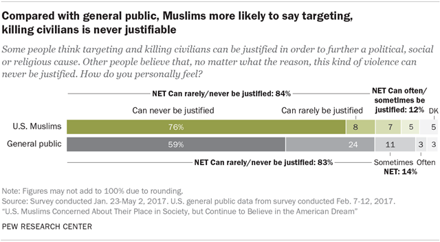 Compared with general public, Muslims more likely to say targeting, killing civilians is never justifiable