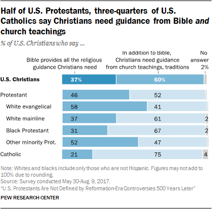 Half of U.S. Protestants, three-quarters of U.S. Catholics say Christians need guidance from Bible and church teachings