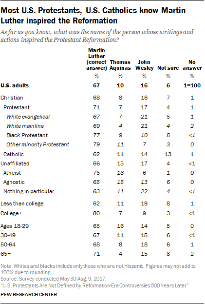 Most U.S. Protestants, U.S. Catholics know Martin Luther inspired the Reformation