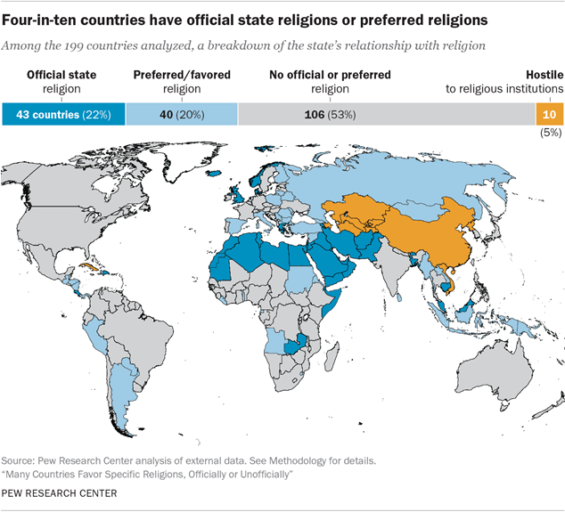 Four-in-ten countries have official state religions or preferred religions, including Islam.