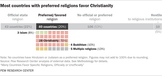 Most countries with preferred religions favor Christianity