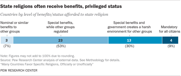 State religions often receive benefits, privileged status