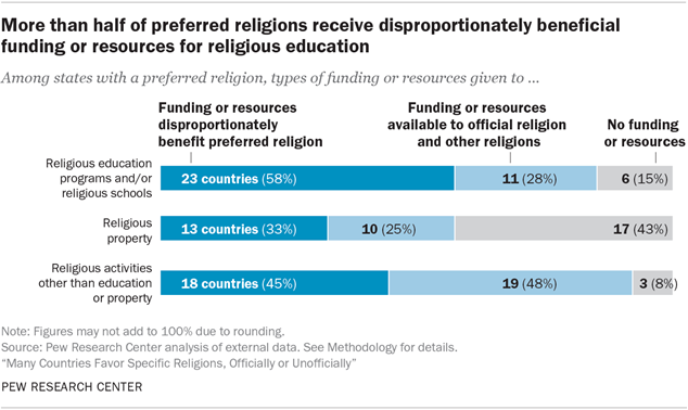 More than half of preferred religions receive disproportionately beneficial funding or resources for religious education