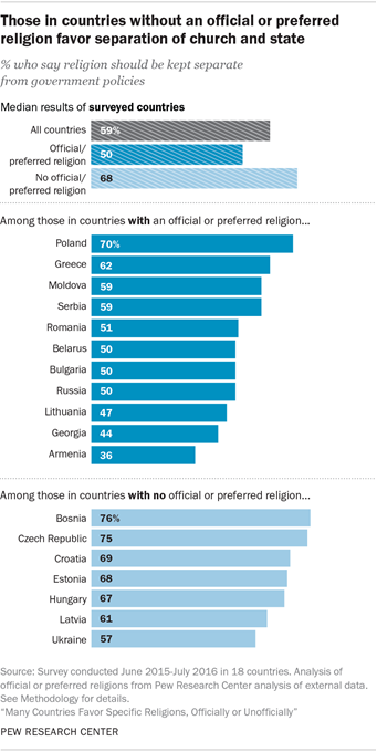 Those in countries without an official or preferred religion favor separation of church and state