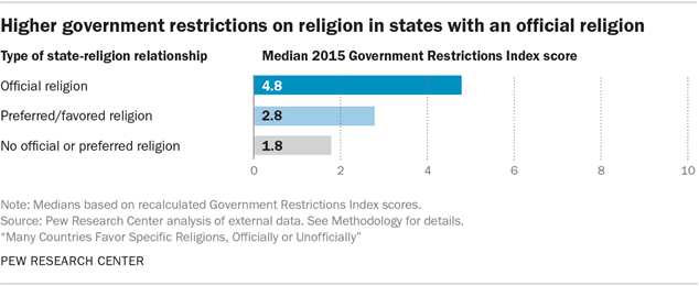 Higher government restrictions on religion in states with an official religion