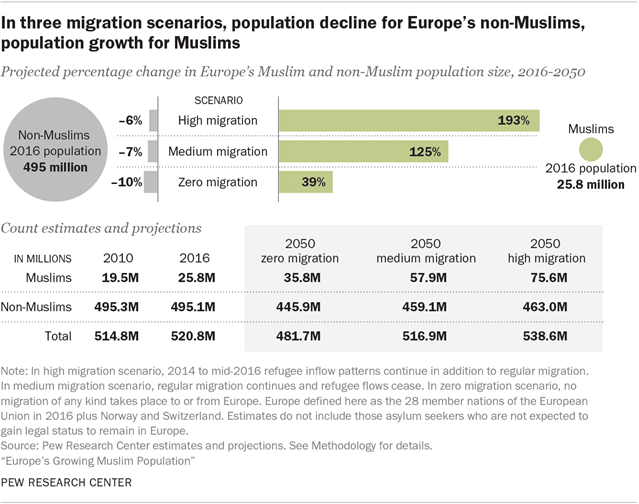 In three migration scenarios, population decline for Europe's non-Muslims, population growth for Muslims