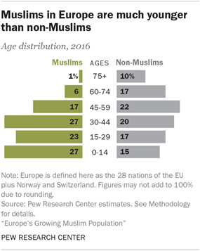 Muslims in Europe are much younger than non-Muslims