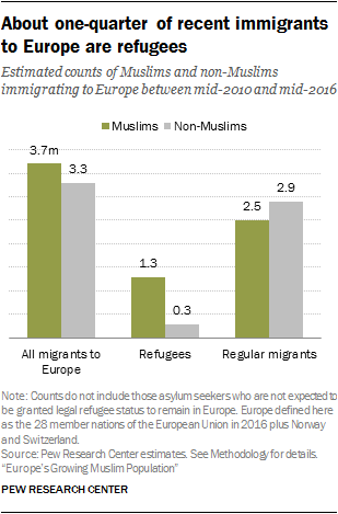 About one-quarter of recent immigrants to Europe are refugees