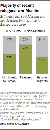 Majority of recent refugees are Muslim