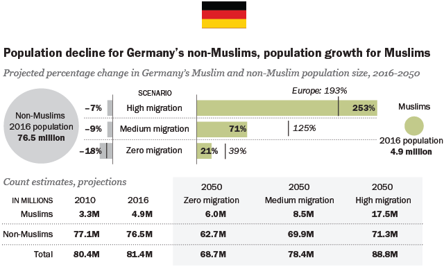 the growth of s muslim population pew research center the high migration scenario perhaps best corresponds to the last year in because a large volume of applications for asylum continued to arrive