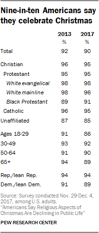 Nine-in-ten Americans say they celebrate Christmas