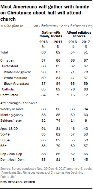 Most Americans will gather with family on Christmas; about half will attend church