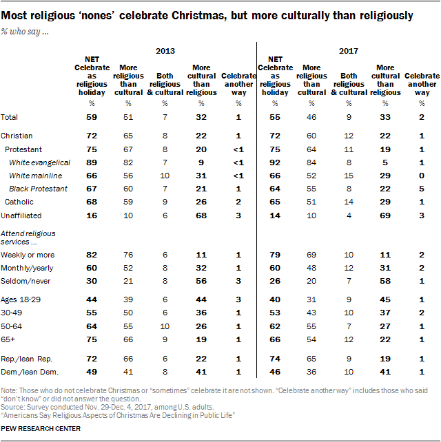 Most religious 'nones' celebrate Christmas, but more culturally than religiously