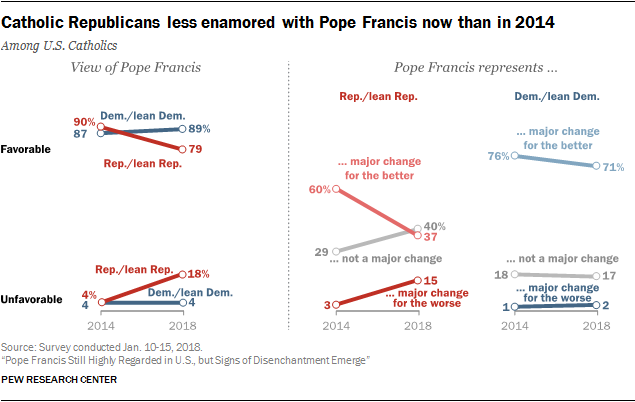 Catholic Republicans less enamored with Pope Francis now than in 2014