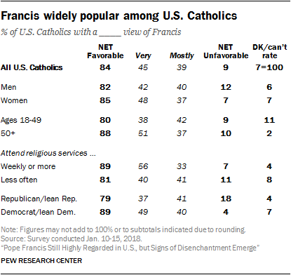 Pope Francis Still Highly Regarded In Us But Signs Of