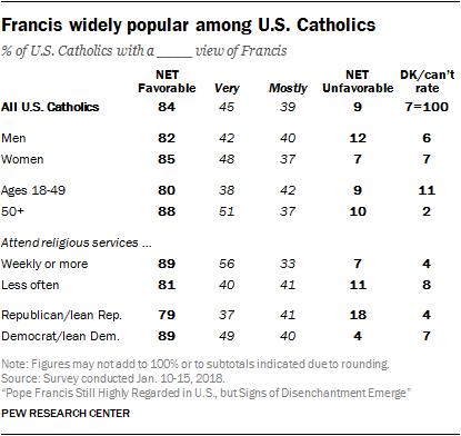 Francis widely popular among U.S. Catholics