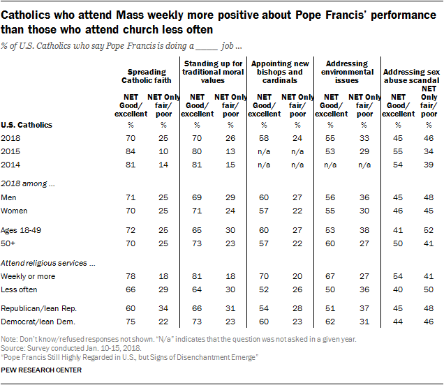 Catholics who attend Mass weekly more positive about Pope Francis' performance than those who attend church less often