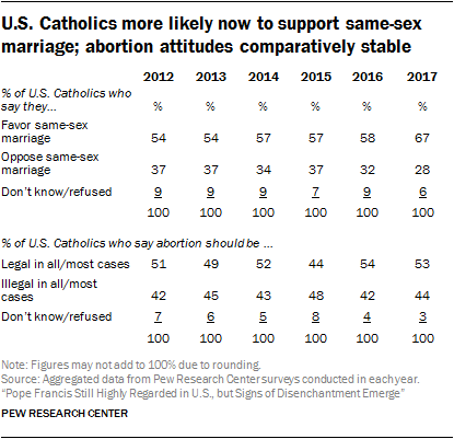 U.S. Catholics more likely now to support same-sex marriage; abortion attitudes comparatively stable