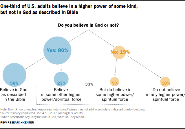 One-third of U.S. adults believe in a higher power of some kind, but not in God as described in Bible
