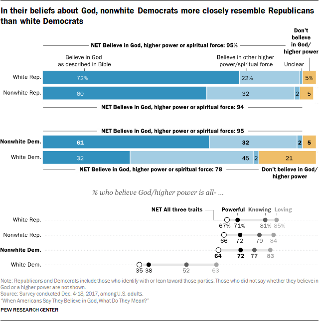 In their beliefs about God, nonwhite Democrats more closely resemble Republicans than white Democrats