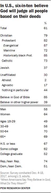In U.S., six-in-ten believe God will judge all people based on their deeds