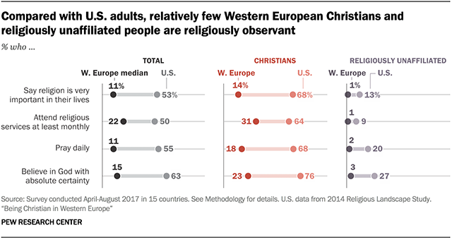 「us and europe attitude toward religion」の画像検索結果
