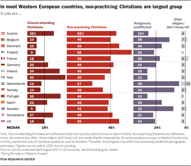 In most Western European countries, non-practicing Christians are largest group