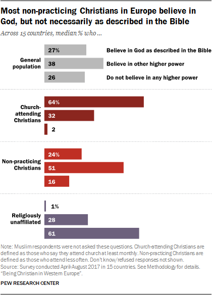 Most non-practicing Christians in Europe believe in God, but not necessarily as described in the Bible