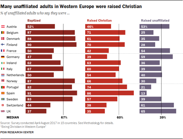 Many unaffiliated adults in Western Europe were raised Christian