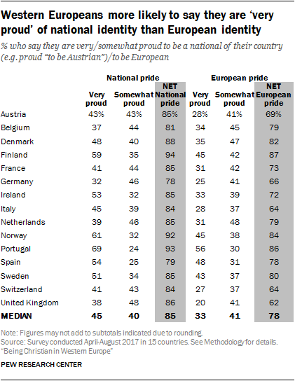 Western Europeans more likely to say they are 'very proud' of national identity than European identity