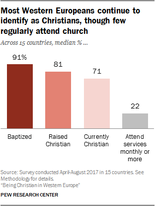 Most Western Europeans continue to identify as Christians, though few regularly attend church