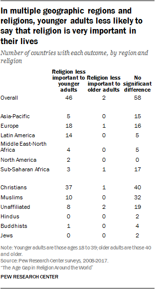 In multiple geographic regions and religions, younger adults less likely to say that religion is very important in their lives