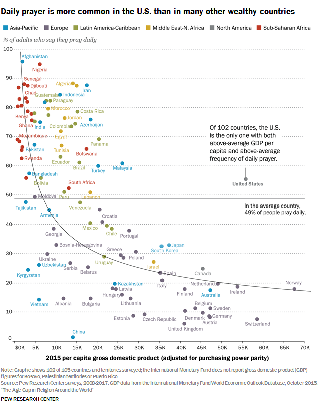 Daily prayer is more common in the U.S. than in many other wealthy countries