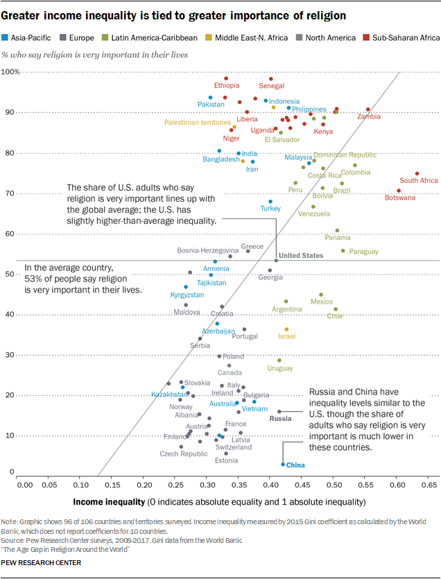 http://assets.pewresearch.org/wp-content/uploads/sites/11/2018/06/07114207/PF.06.13.18_religiouscommitment-01-04-.png
