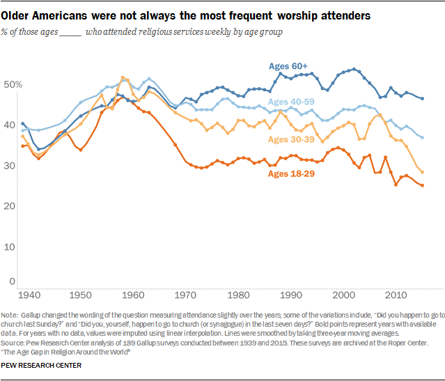 Older Americans were not always the most frequent worship attenders