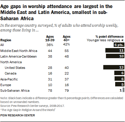 Age gaps in worship attendance are largest in the Middle East and Latin America, smallest in sub-Saharan Africa