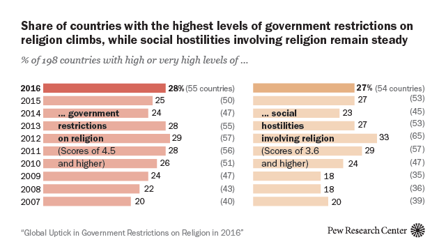 Global Uptick in Government Restrictions on Religion in 2016