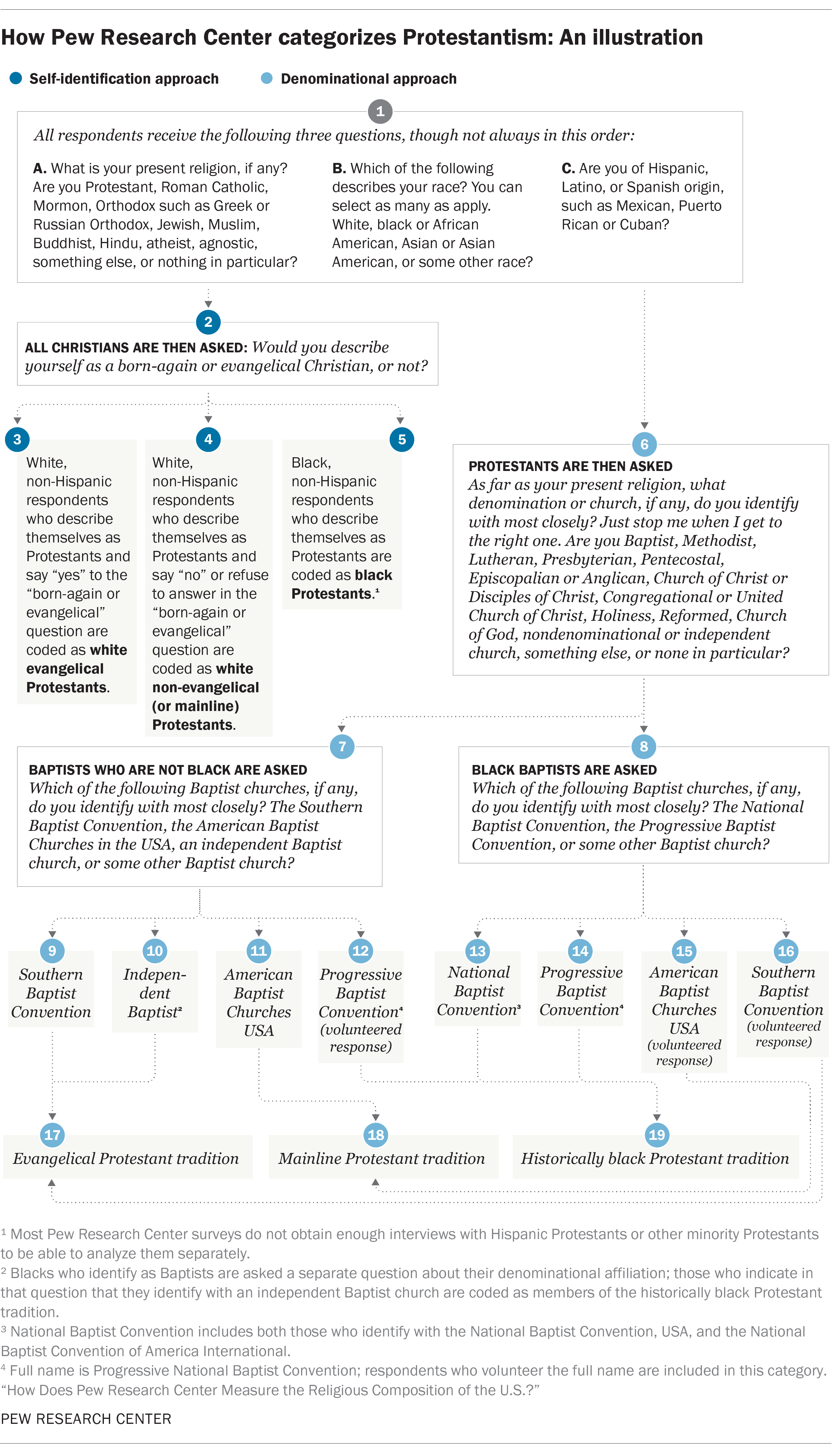 How Pew Research Center categorizes Protestantism: An illustration
