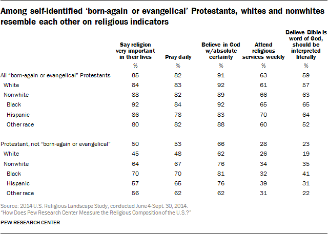 Among self-identified 'born-again or evangelical' Protestants, whites and nonwhites resemble each other on religious indicators