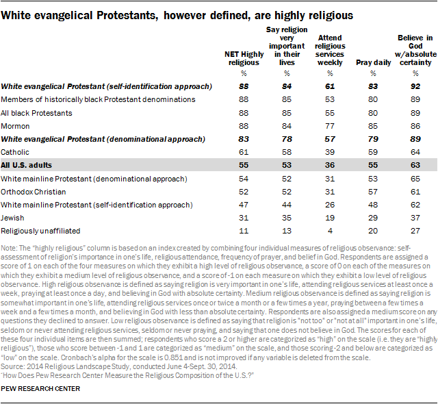 White evangelical Protestants, however defined, are highly religious
