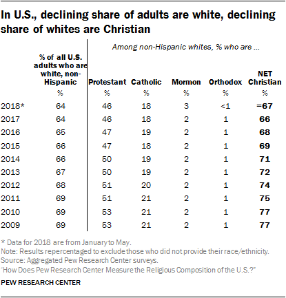 In U.S., declining share of adults are white, declining share of whites are Christian