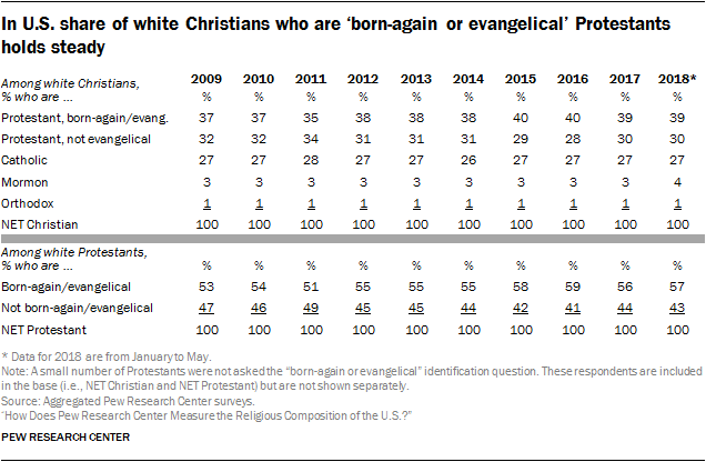 In U.S. share of white Christians who are 'born-again or evangelical' Protestants holds steady