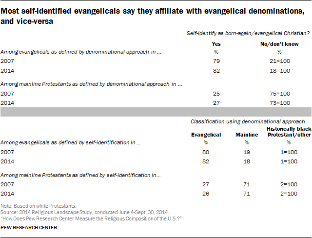 Most self-identified evangelicals say they affiliate with evangelical denominations, and vice-versa
