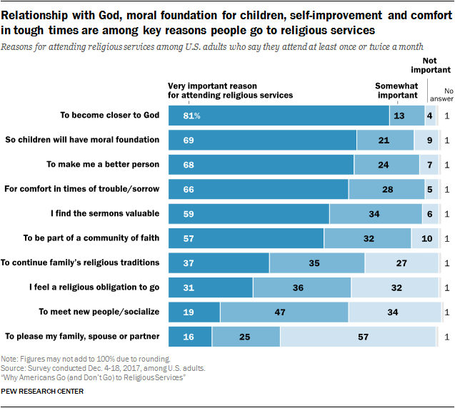 Relationship with God, moral foundation for children, self-improvement and comfort in tough times are among key reasons people go to religious services
